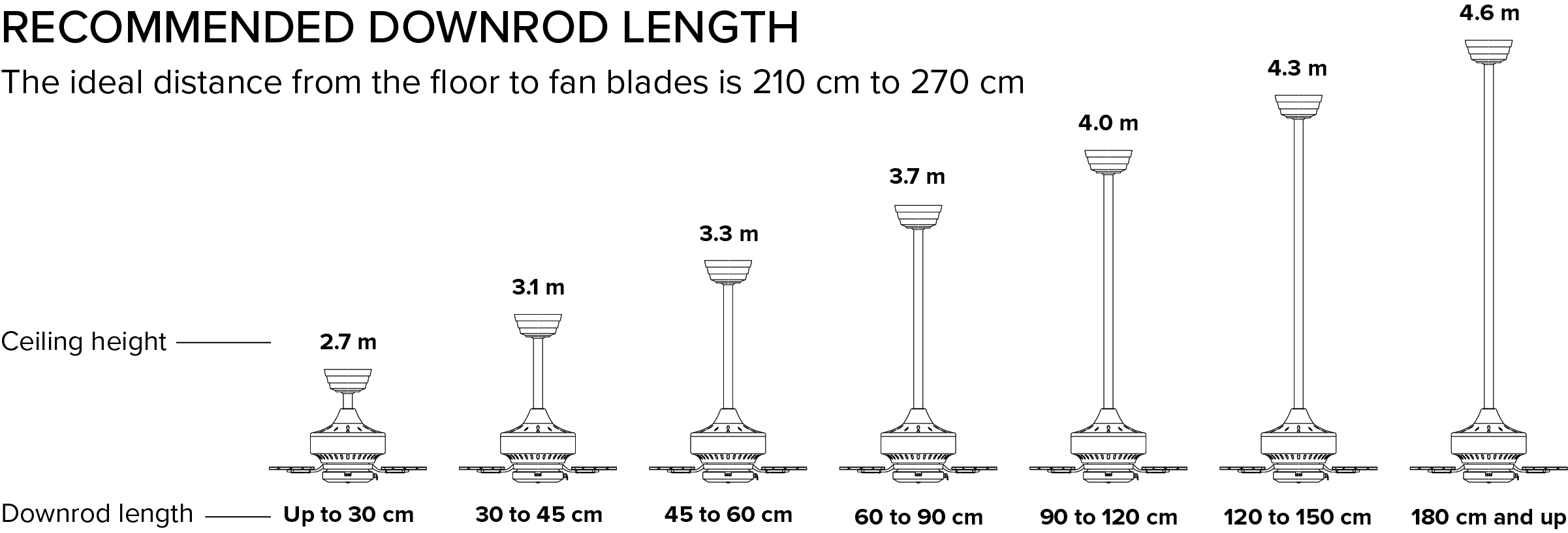 Downrod Length Based on Ceiling Height Guide